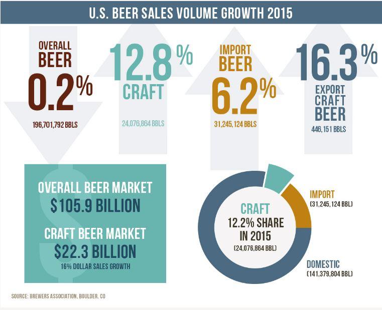 Beer Stats